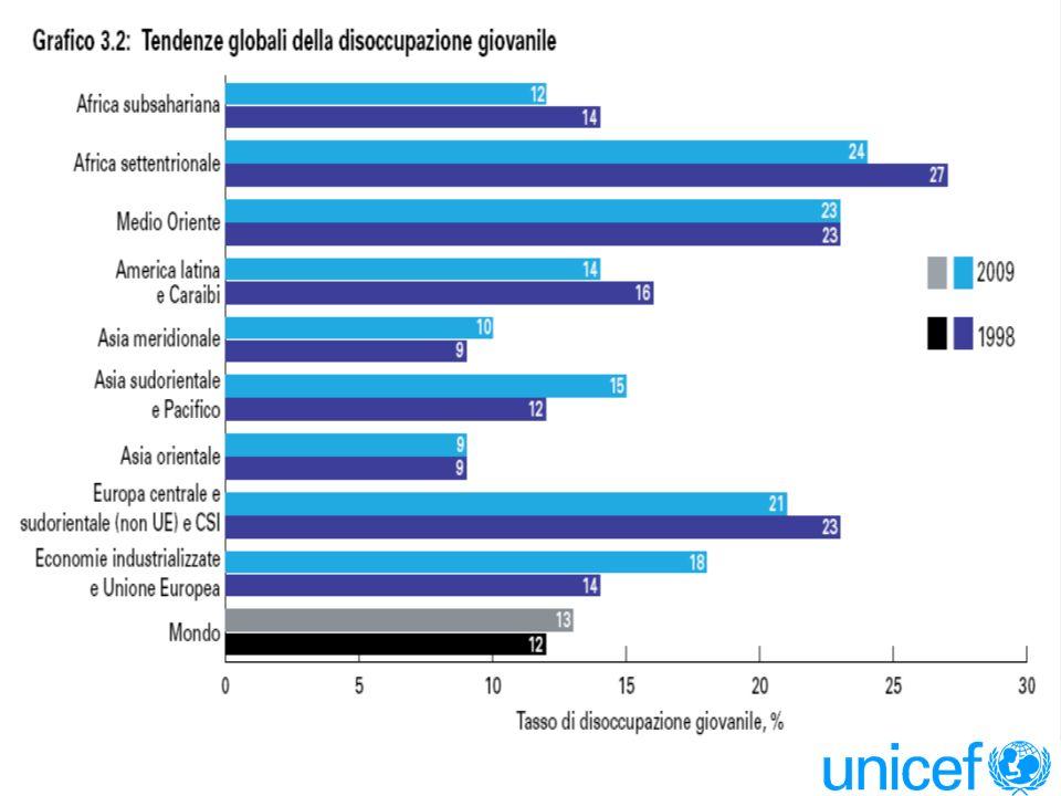 Sfide globali per gli adolescenti Sfide globali per gli adolescenti INVESTIRE NELLE COMPETENZE I posti nella scuola secondaria sono ancora troppo pochi.