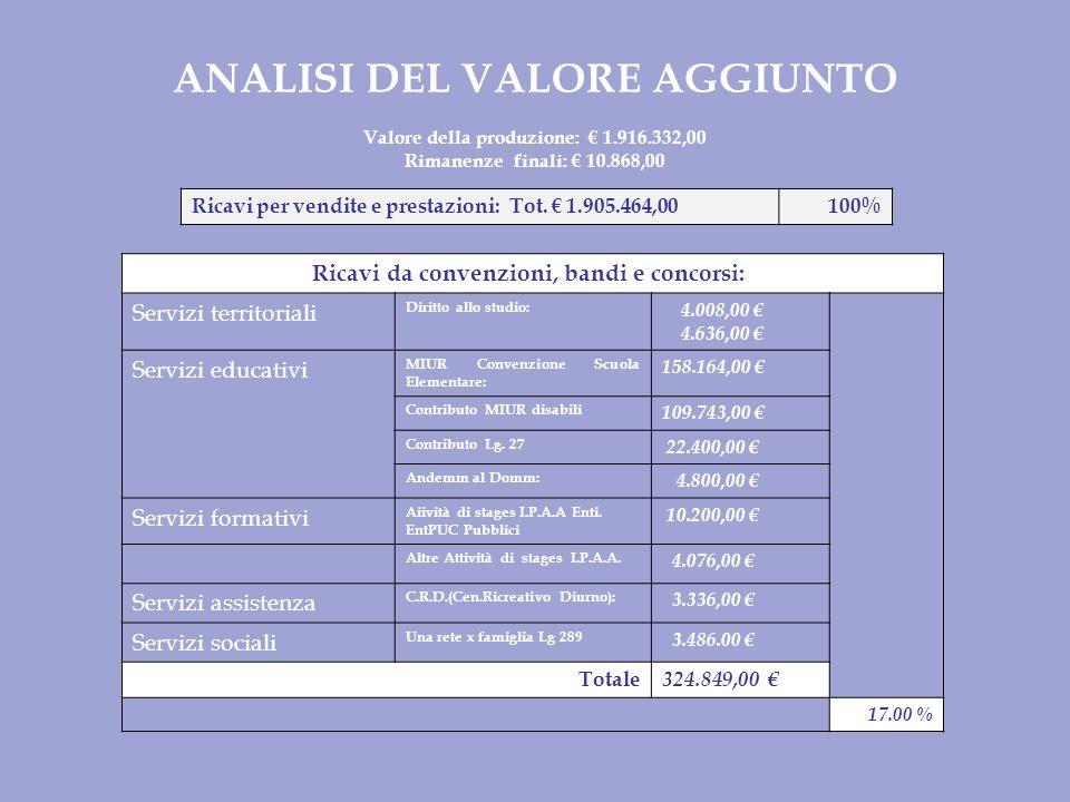 ANALISI DEL VALORE AGGIUNTO Valore della produzione: 1.916.332,00 Rimanenze finali: 10.868,00 Ricavi per vendite e prestazioni: Tot.