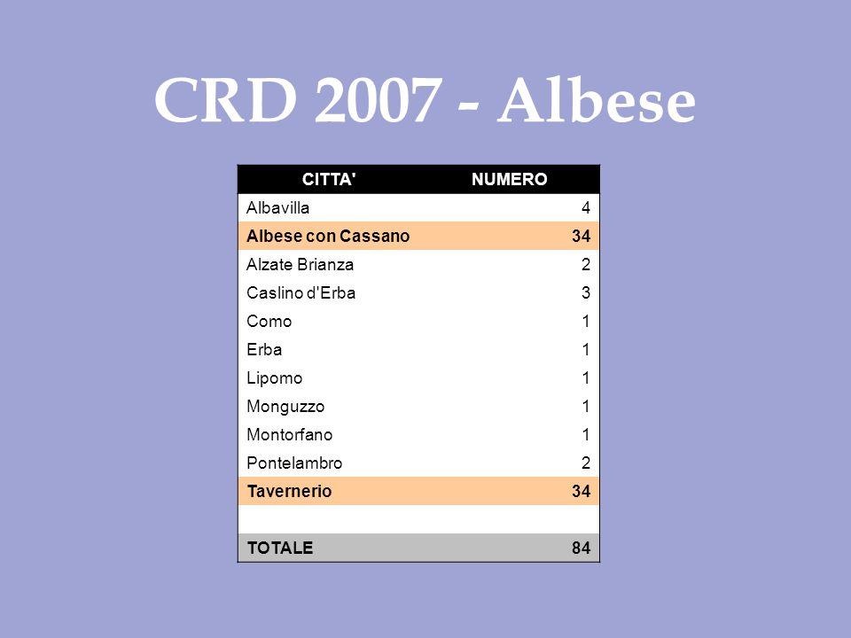 CRD 2007 - Albese CITTA NUMERO Albavilla 4 Albese con Cassano34 Alzate Brianza2 Caslino d Erba3 Como 1 Erba 1 Lipomo 1 Monguzzo1 Montorfano1 Pontelambro2 Tavernerio34 TOTALE 84