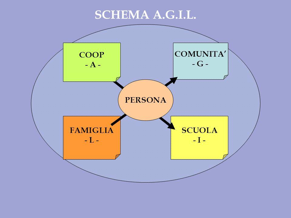 SCUOLA - I - COOP - A - FAMIGLIA - L - COMUNITA - G - PERSONA SCHEMA A.G.I.L.