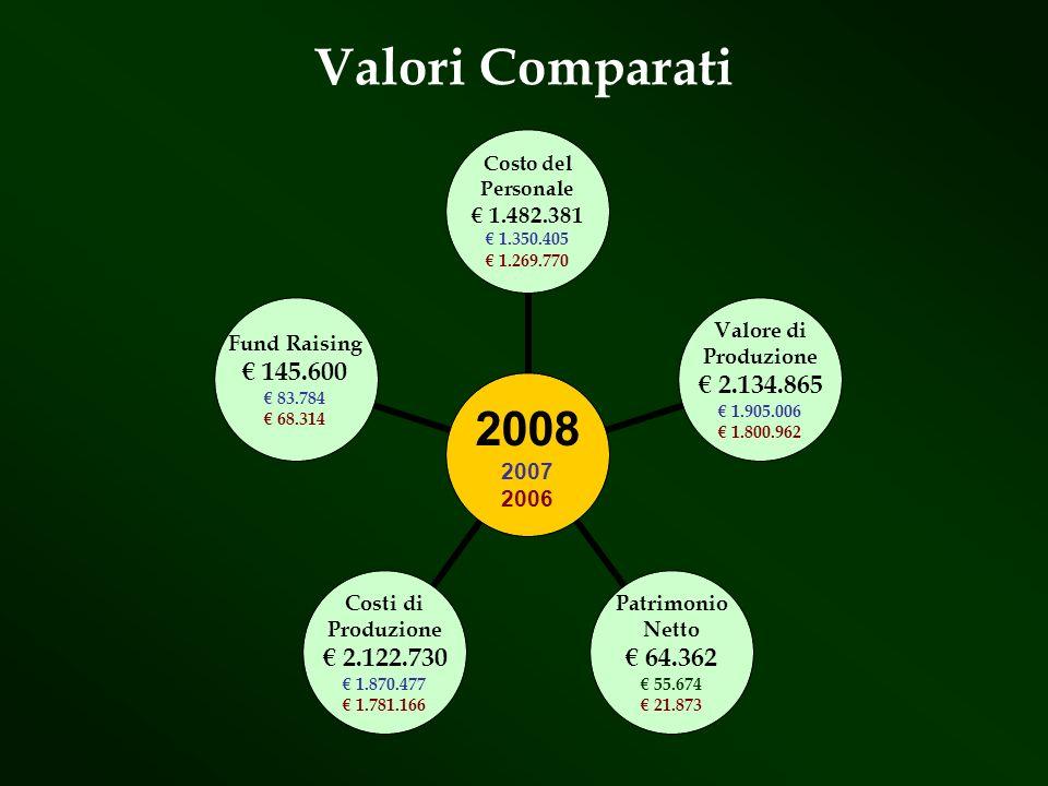 2008 2007 2006 Costo del Personale 1.482.381 1.350.405 1.269.770 Valore di Produzione 2.134.865 1.905.006 1.800.962 Patrimonio Netto 64.362 55.674 21.