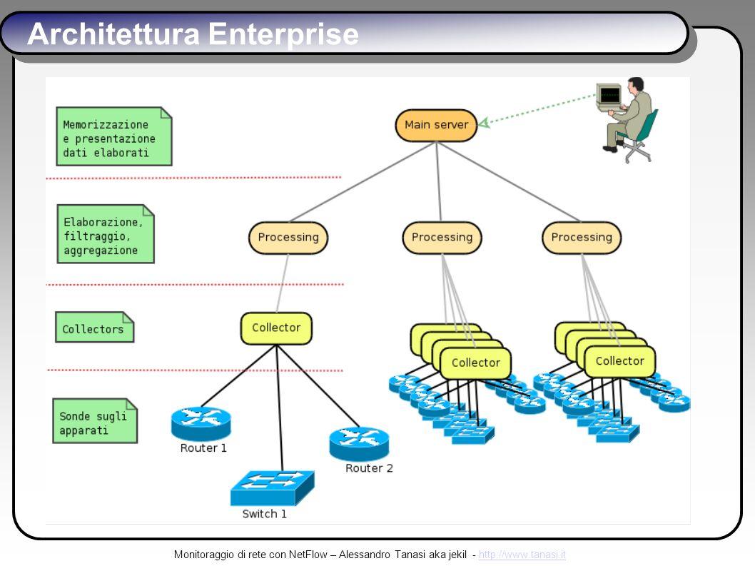 Monitoraggio di rete con NetFlow – Alessandro Tanasi aka jekil - http://www.tanasi.ithttp://www.tanasi.it Architettura Enterprise