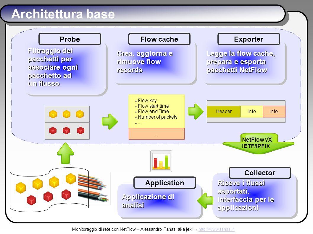 Monitoraggio di rete con NetFlow – Alessandro Tanasi aka jekil - http://www.tanasi.ithttp://www.tanasi.it Architettura base Filtraggio dei pacchetti per associare ogni pacchetto ad un flusso Filtraggio dei pacchetti per associare ogni pacchetto ad un flusso Probe Crea, aggiorna e rimuove flow records Crea, aggiorna e rimuove flow records Flow cache Flow key Flow start time Flow end Time Number of packets.......