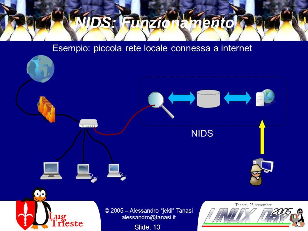 Trieste, 26 novembre © 2005 – Alessandro jekil Tanasi alessandro@tanasi.it Slide: 13 NIDS: Funzionamento NIDS Esempio: piccola rete locale connessa a internet