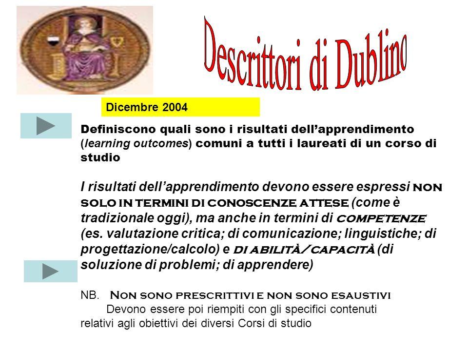 CICLOComunicazione Bacc./laureacom…di informazioni, idee, problemi e soluzioni… Licenza/ L.Magistr.