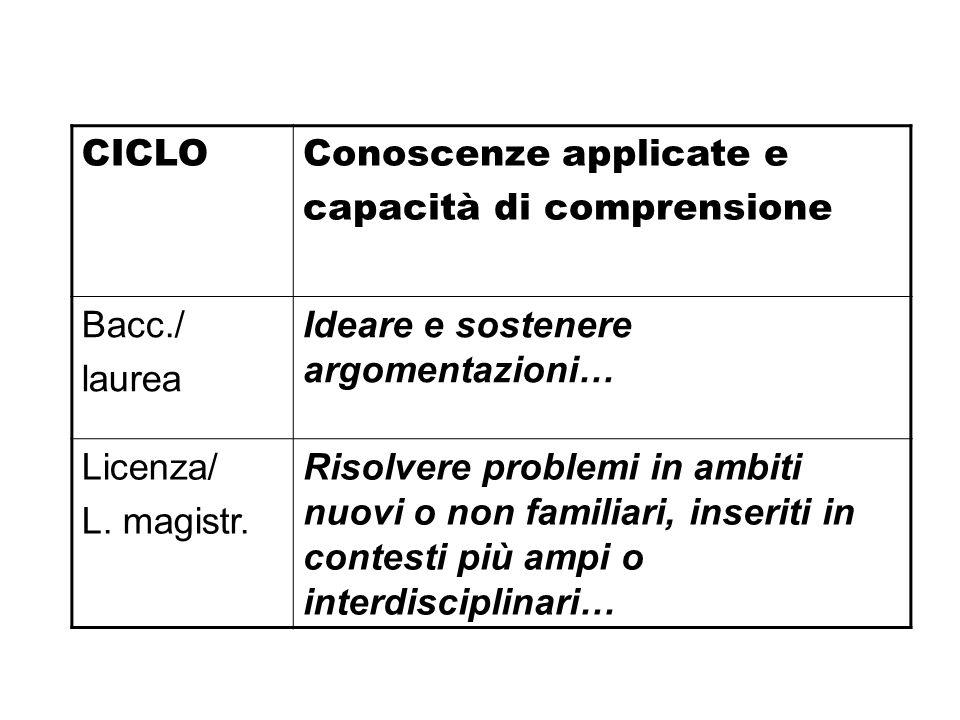 CICLOConoscenze applicate e capacità di comprensione Bacc./ laurea Ideare e sostenere argomentazioni… Licenza/ L. magistr. Risolvere problemi in ambit