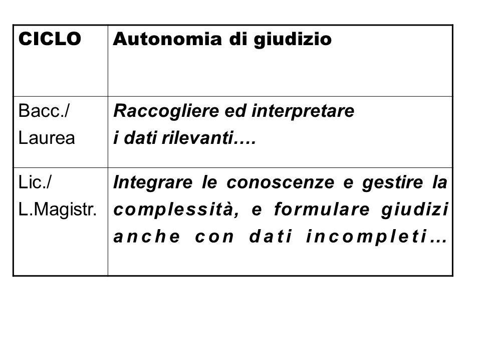 CICLOAutonomia di giudizio Bacc./ Laurea Raccogliere ed interpretare i dati rilevanti…. Lic./ L.Magistr. Integrare le conoscenze e gestire la compless