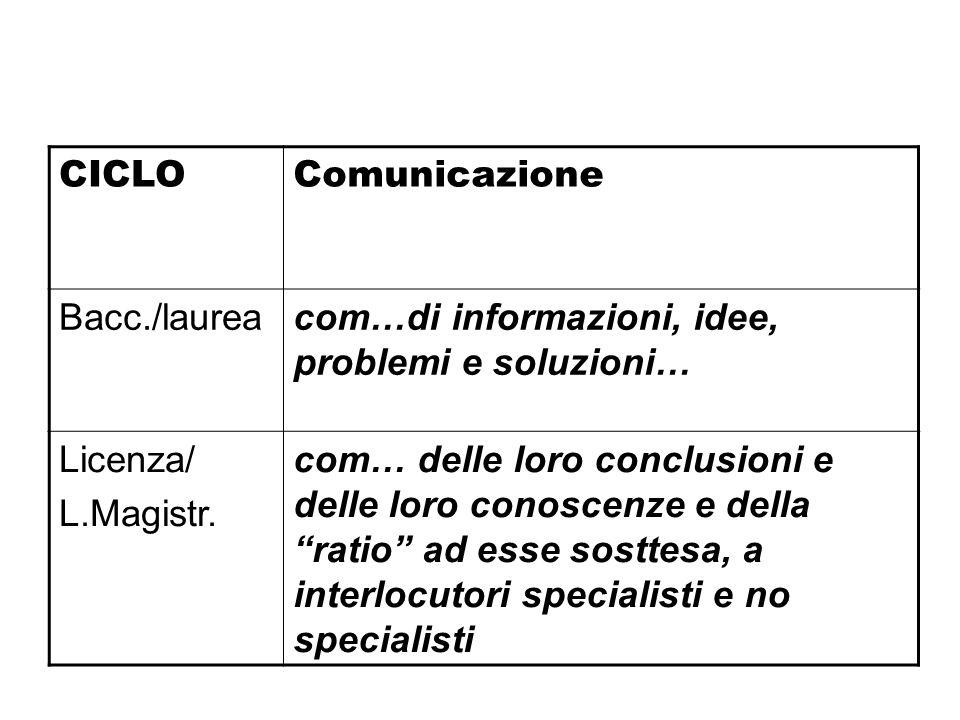 CICLOComunicazione Bacc./laureacom…di informazioni, idee, problemi e soluzioni… Licenza/ L.Magistr. com… delle loro conclusioni e delle loro conoscenz