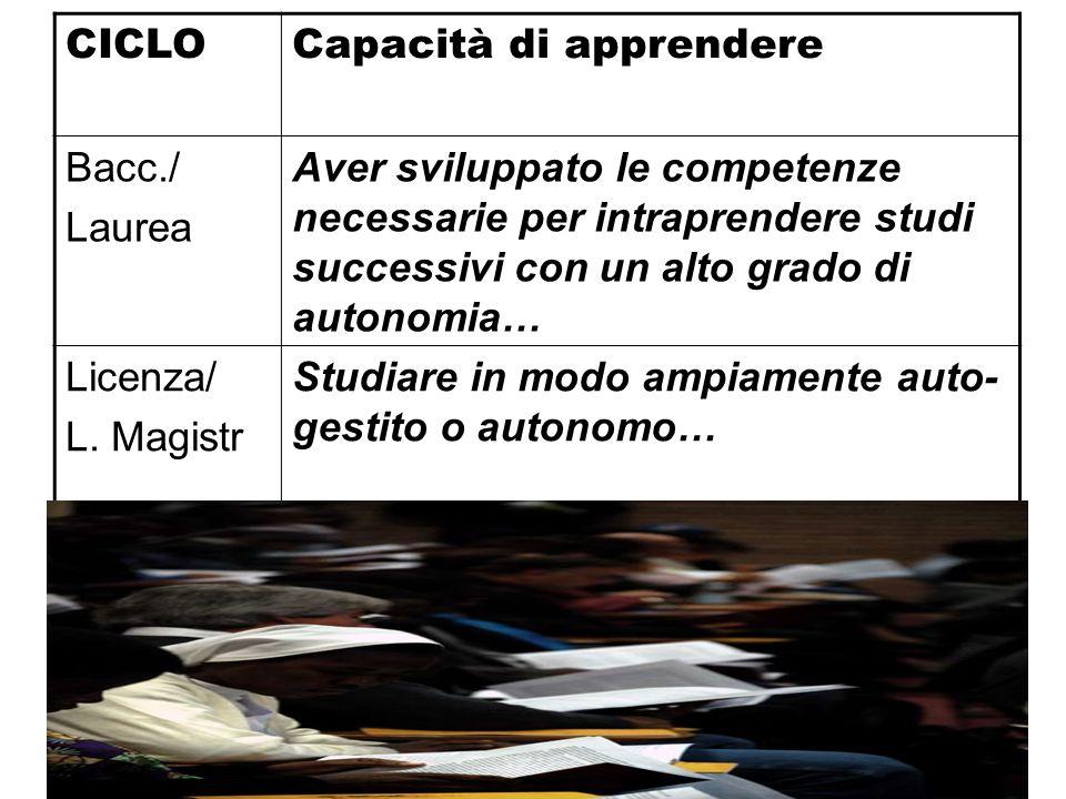 CICLOCapacità di apprendere Bacc./ Laurea Aver sviluppato le competenze necessarie per intraprendere studi successivi con un alto grado di autonomia…