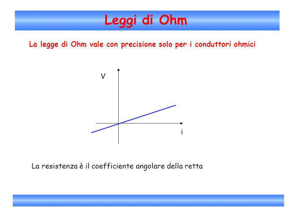 Leggi di Ohm La legge di Ohm vale con precisione solo per i conduttori ohmici i V La resistenza è il coefficiente angolare della retta