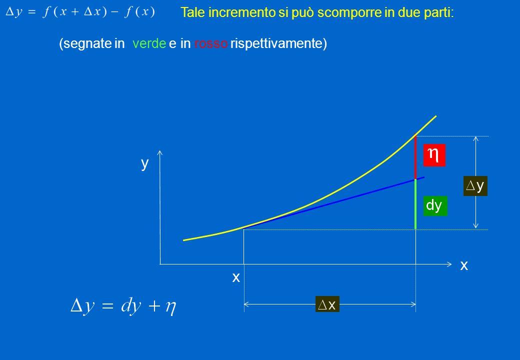 (segnate in verde e in rosso rispettivamente) x x y Tale incremento si può scomporre in due parti:
