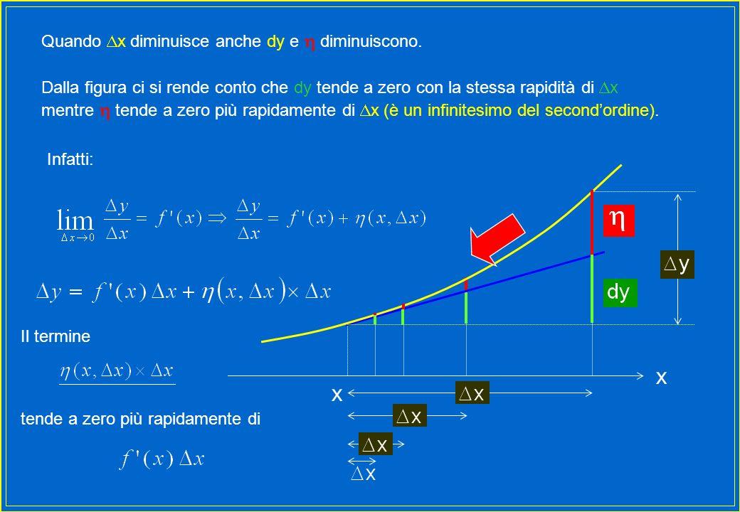 Quando x diminuisce anche dy e diminuiscono. Infatti: Il termine tende a zero più rapidamente di x x Dalla figura ci si rende conto che dy tende a zer