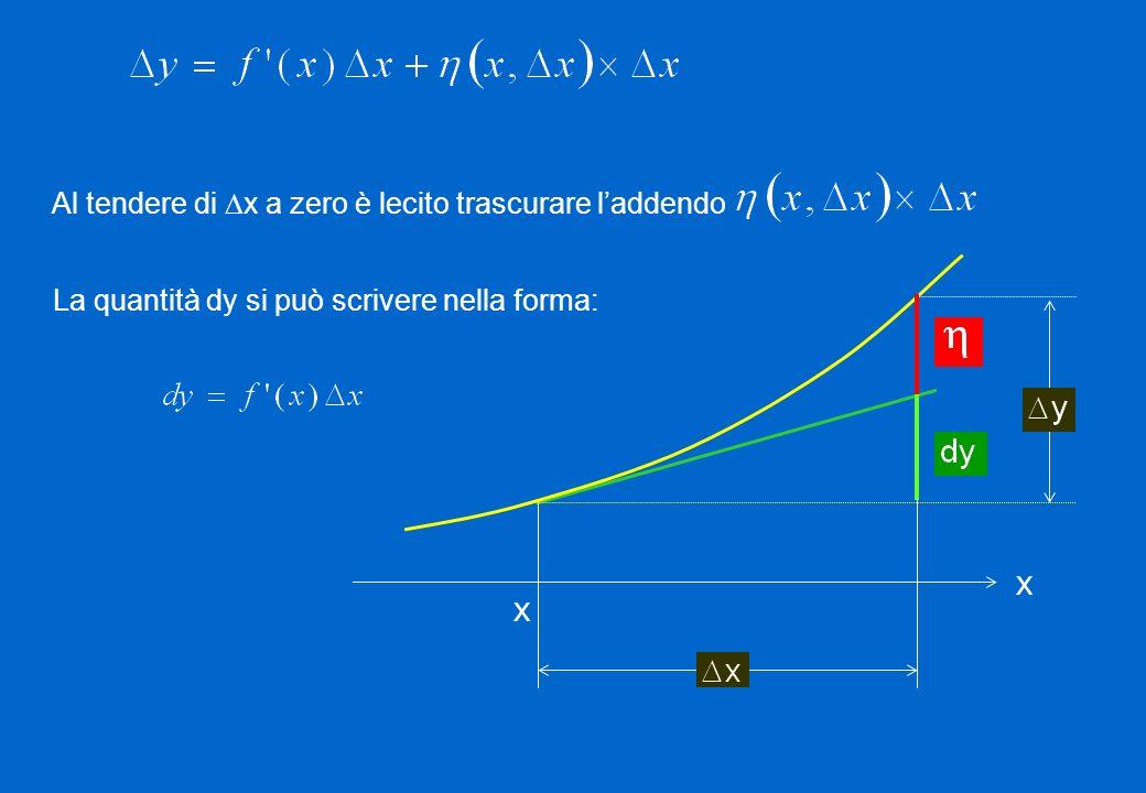 La quantità dy si può scrivere nella forma: x x Al tendere di x a zero è lecito trascurare laddendo