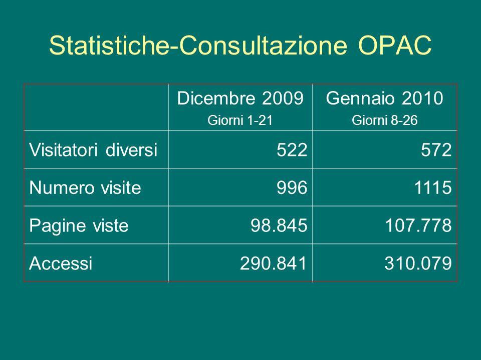 Statistiche-Consultazione OPAC Dicembre 2009 Giorni 1-21 Gennaio 2010 Giorni 8-26 Visitatori diversi522572 Numero visite9961115 Pagine viste98.845107.778 Accessi290.841310.079