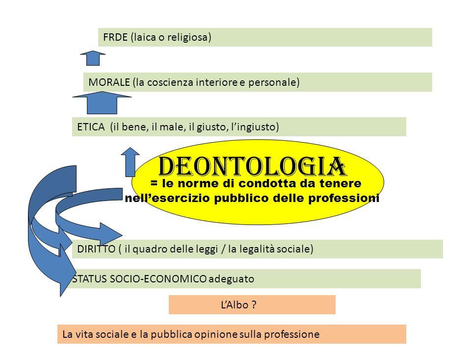 Deontologia = le norme di condotta da tenere nellesercizio pubblico delle professioni ETICA (il bene, il male, il giusto, lingiusto) MORALE (la coscie