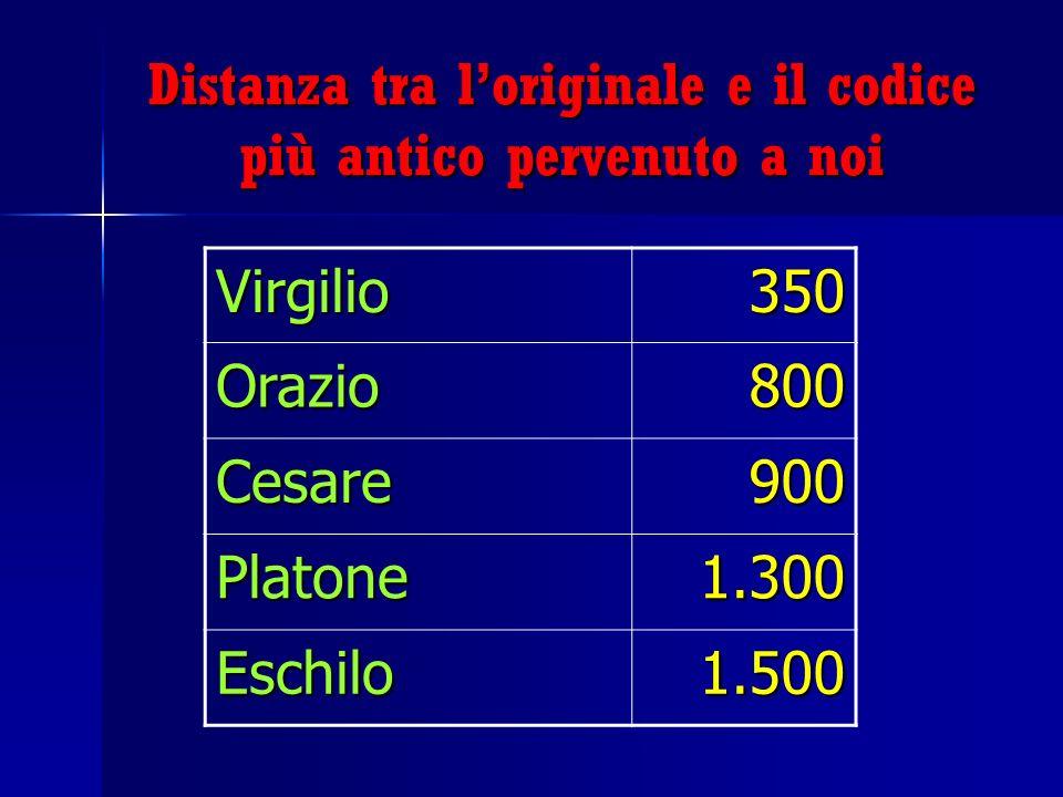 Le date di redazione dei Vangeli 0 325 C. di NiceaNascita 255075100125150175200225250275300 Crocifissione