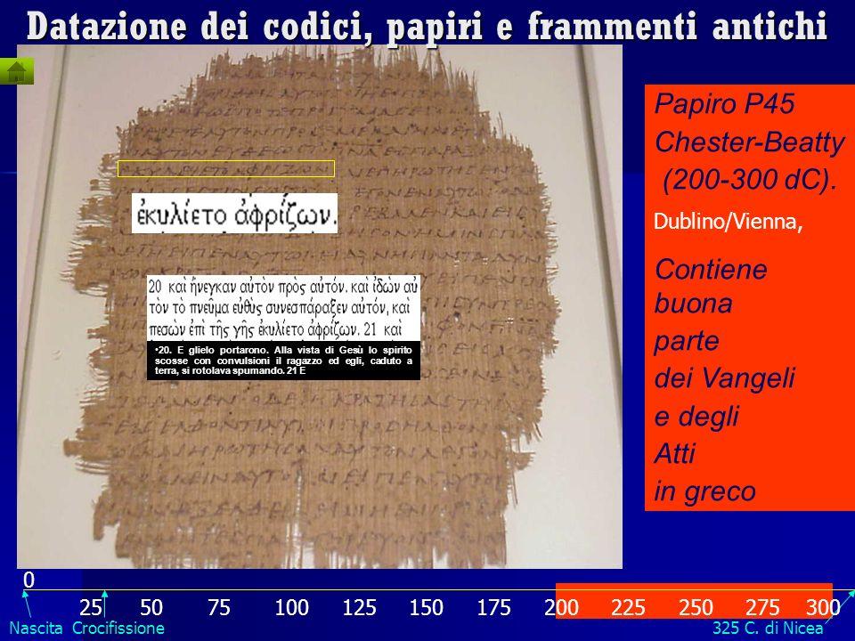 Papiro Bodmer II (P66) (200 d.C.) Ginevra Contiene circa due terzi di Giovanni in greco In principio era il Verbo Datazione dei codici, papiri e framm