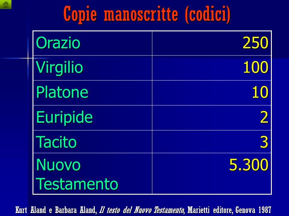 Datazione dei codici, papiri e frammenti antichi Codice Vaticano. Contiene quasi tutto il Nuovo Testamento in greco (anno 300-400) 0 325 C. di NiceaNa