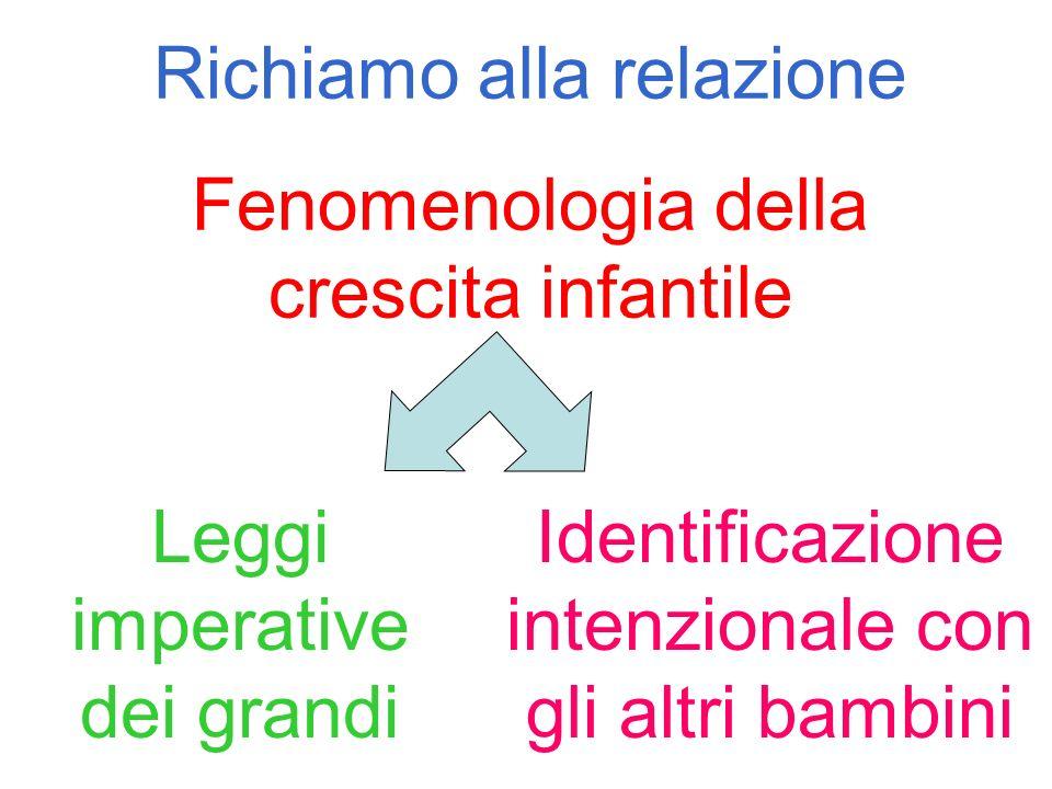 Richiamo alla relazione Fenomenologia della crescita infantile Leggi imperative dei grandi Identificazione intenzionale con gli altri bambini