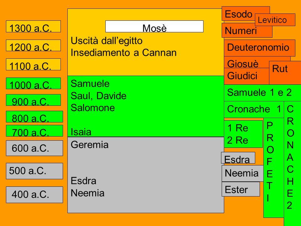1300 a.C. 1200 a.C. 1100 a.C. 900 a.C. 800 a.C. 700 a.C. 500 a.C. 400 a.C. 600 a.C. Uscità dallegitto Insediamento a Cannan Mosè 1000 a.C. Samuele Sau