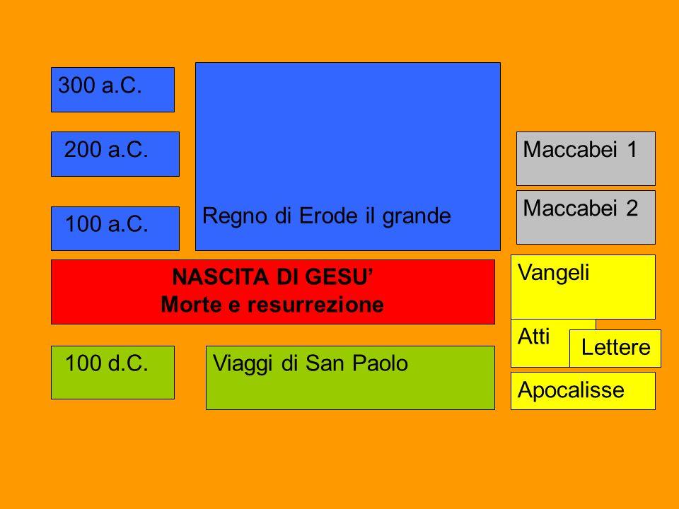 100 a.C. 300 a.C. 200 a.C. NASCITA DI GESU Morte e resurrezione Regno di Erode il grande 100 d.C.Viaggi di San Paolo Maccabei 1 Maccabei 2 Vangeli Att