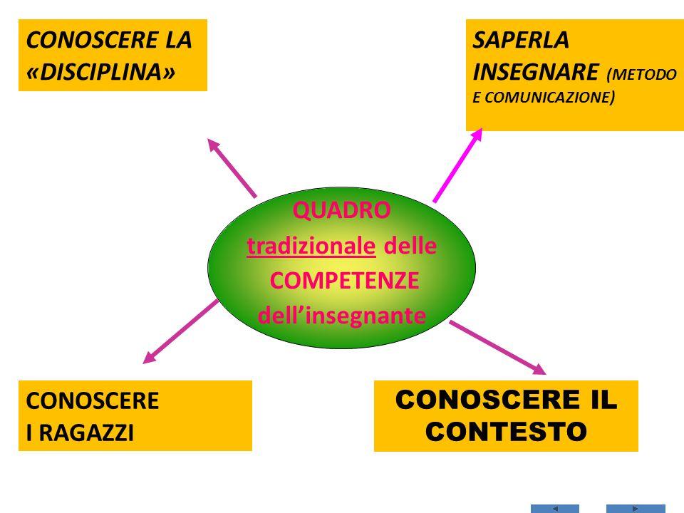 QUADRO tradizionale delle COMPETENZE dellinsegnante SAPERLA INSEGNARE (METODO E COMUNICAZIONE) CONOSCERE LA «DISCIPLINA» CONOSCERE IL CONTESTO CONOSCERE I RAGAZZI