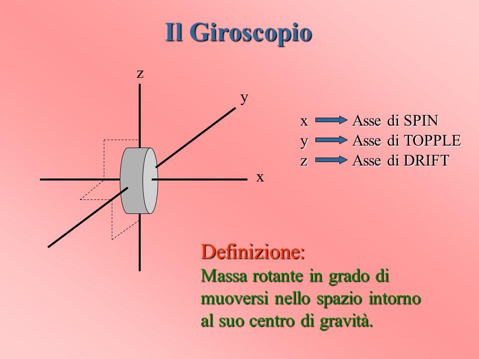 x y z Asse di DRIFT z Asse di TOPPLE y Asse di SPIN x Il Giroscopio Definizione: Massa rotante in grado di muoversi nello spazio intorno al suo centro