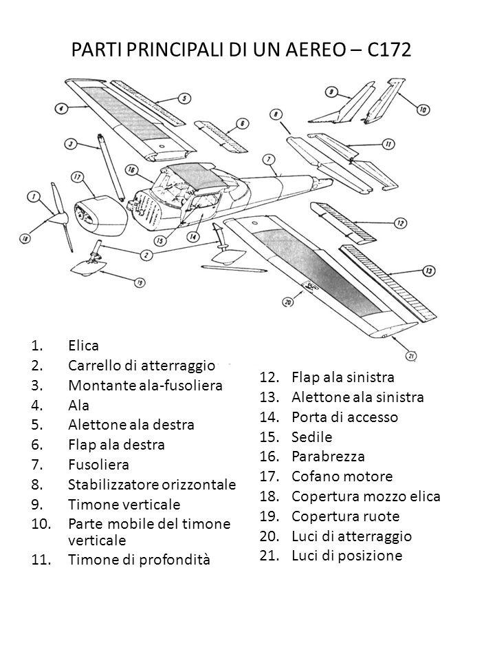 PARTI PRINCIPALI DI UN AEREO – C172 1.Elica 2.Carrello di atterraggio 3.Montante ala-fusoliera 4.Ala 5.Alettone ala destra 6.Flap ala destra 7.Fusolie
