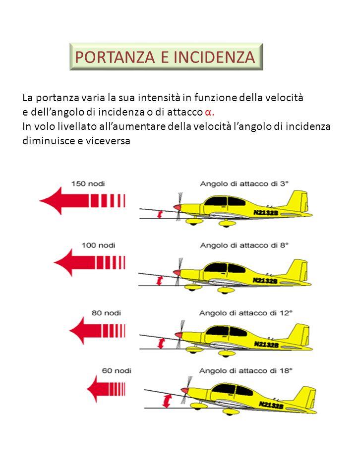 PORTANZA E INCIDENZA La portanza varia la sua intensità in funzione della velocità e dellangolo di incidenza o di attacco α. In volo livellato allaume