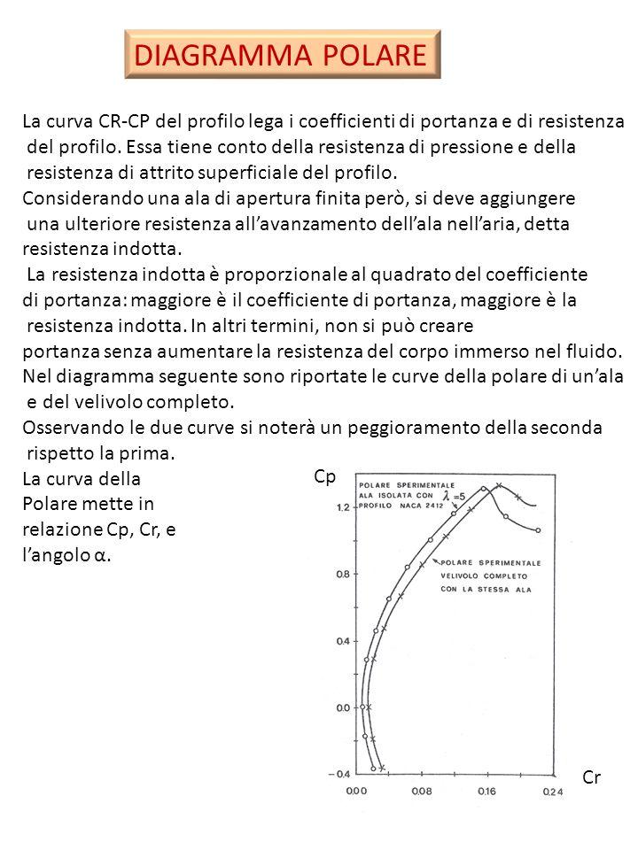 DIAGRAMMA POLARE La curva CR-CP del profilo lega i coefficienti di portanza e di resistenza del profilo. Essa tiene conto della resistenza di pression