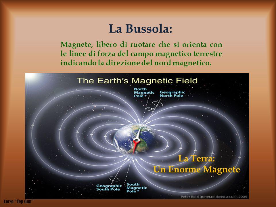 La Bussola: Magnete, libero di ruotare che si orienta con le linee di forza del campo magnetico terrestre indicando la direzione del nord magnetico. L