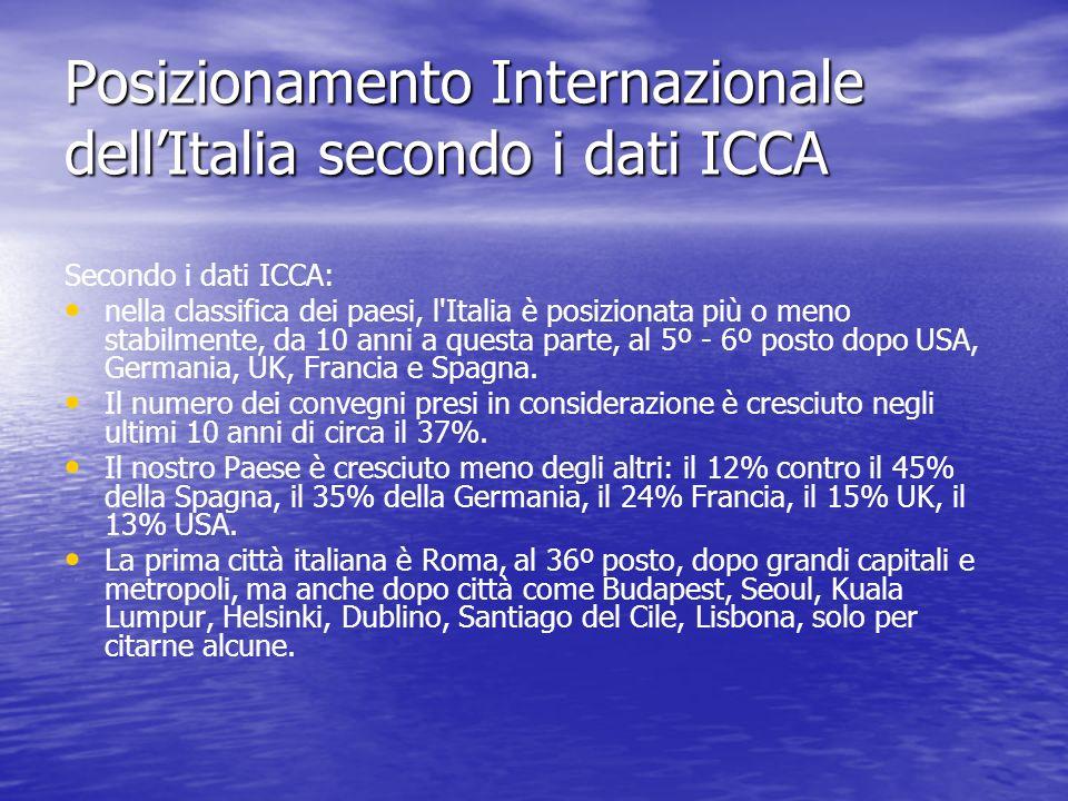 Posizionamento Internazionale dellItalia secondo i dati ICCA Secondo i dati ICCA: nella classifica dei paesi, l'Italia è posizionata più o meno stabil
