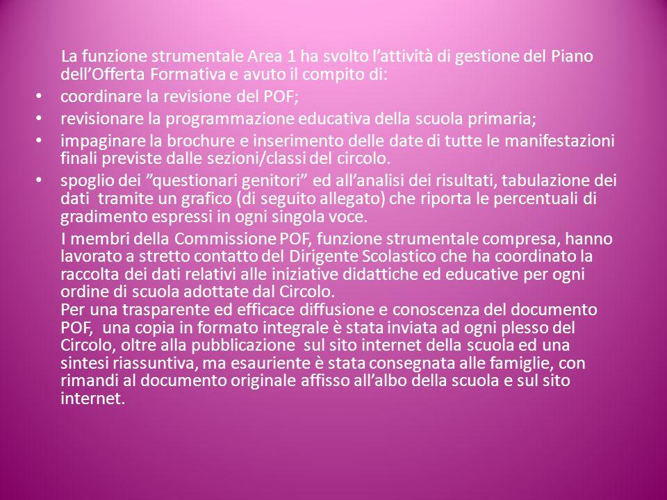 La funzione strumentale Area 1 ha svolto lattività di gestione del Piano dellOfferta Formativa e avuto il compito di: coordinare la revisione del POF;