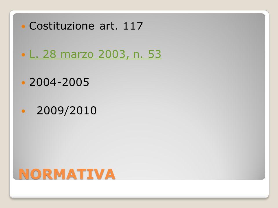 NORMATIVA Costituzione art. 117 L. 28 marzo 2003, n. 53 2004-2005 2009/2010
