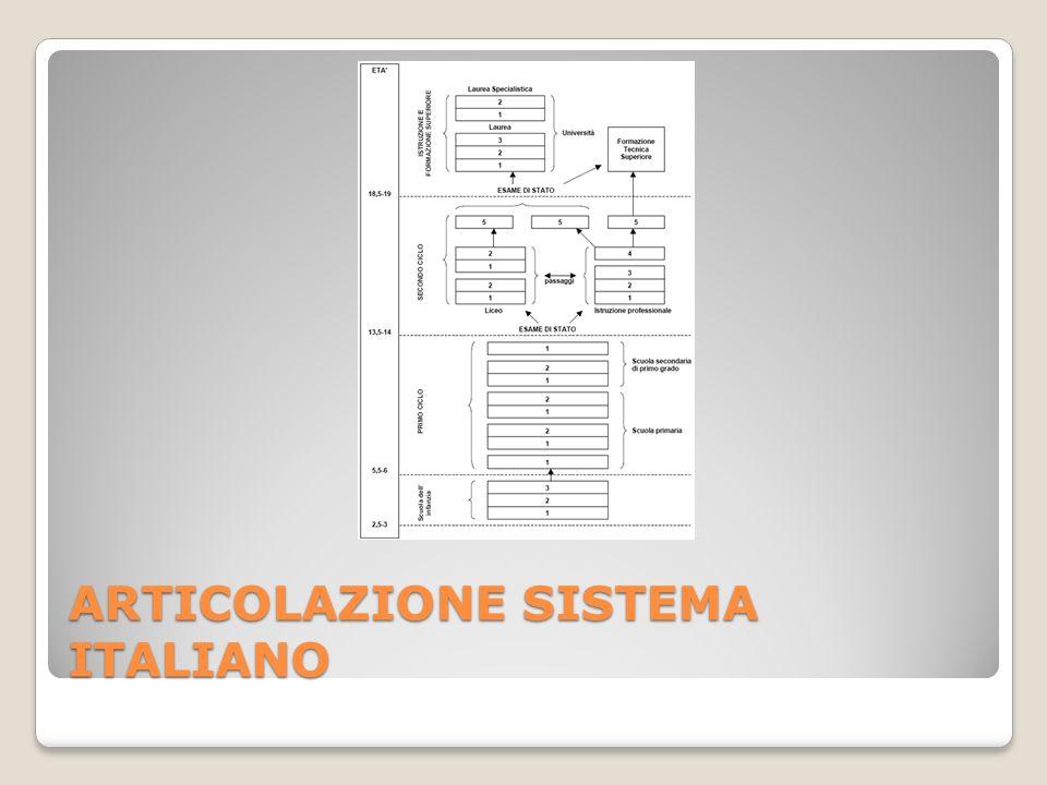ARTICOLAZIONE SISTEMA ITALIANO