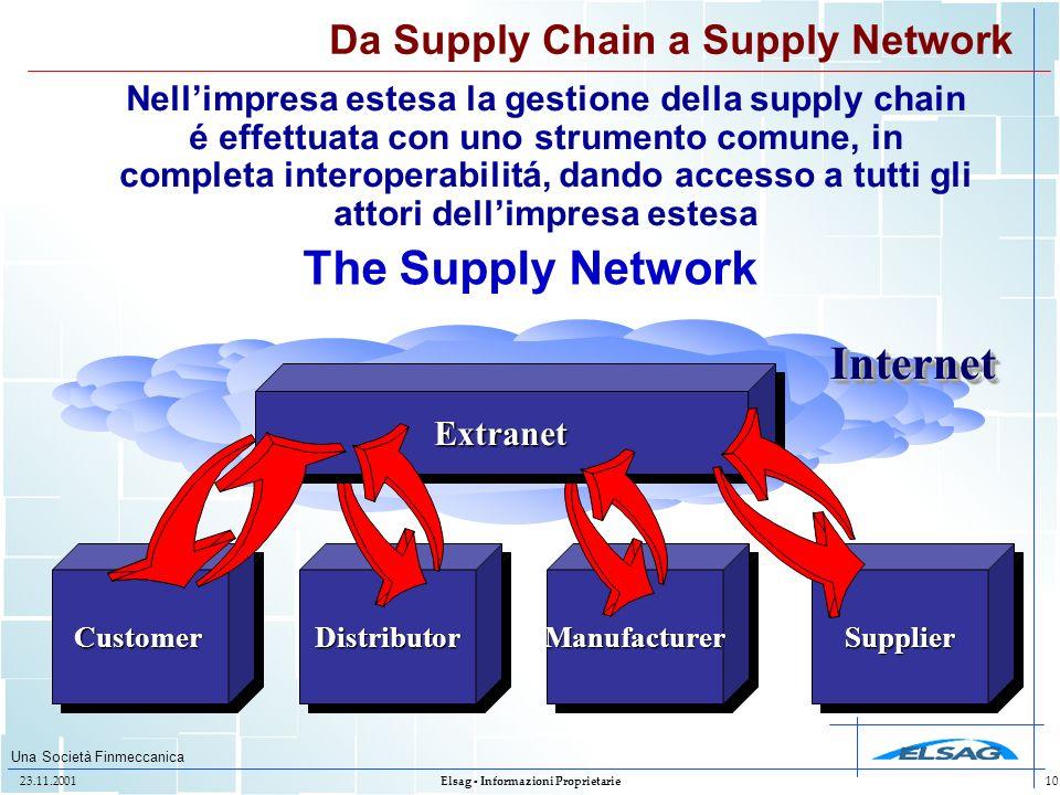 Una Società Finmeccanica 23.11.2001Elsag - Informazioni Proprietarie10 ManufacturerManufacturerDistributorDistributorSupplierSupplierCustomerCustomer