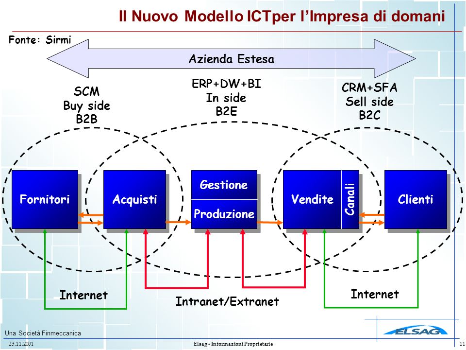 Una Società Finmeccanica 23.11.2001Elsag - Informazioni Proprietarie11 Acquisti Il Nuovo Modello ICTper lImpresa di domani Fornitori Clienti Gestione