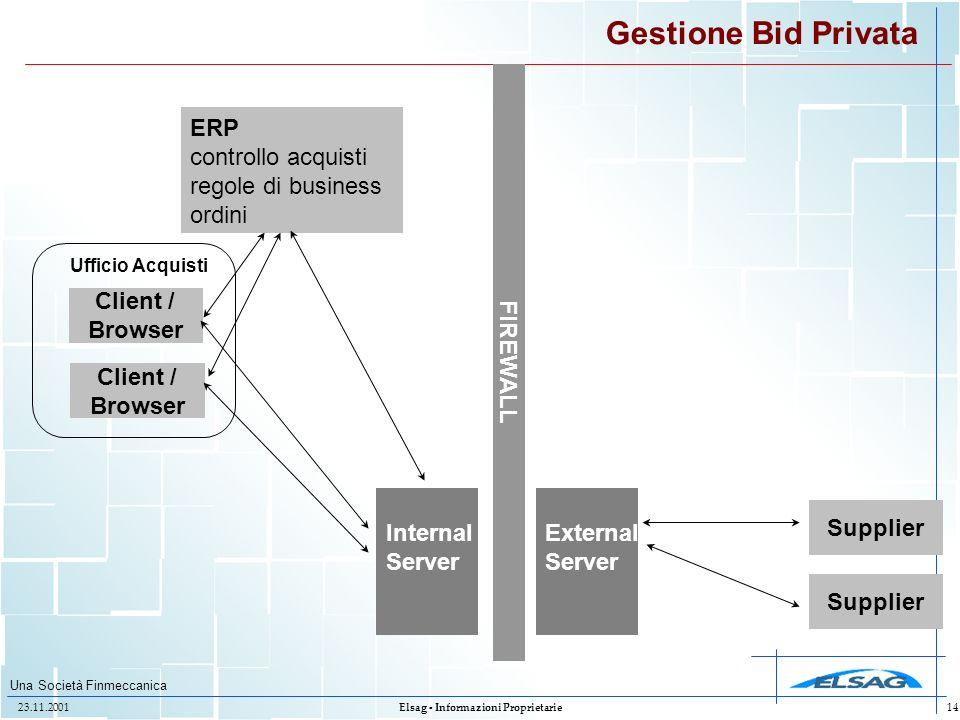 Una Società Finmeccanica 23.11.2001Elsag - Informazioni Proprietarie14 Gestione Bid Privata FIREWALL Supplier External Server ERP controllo acquisti r