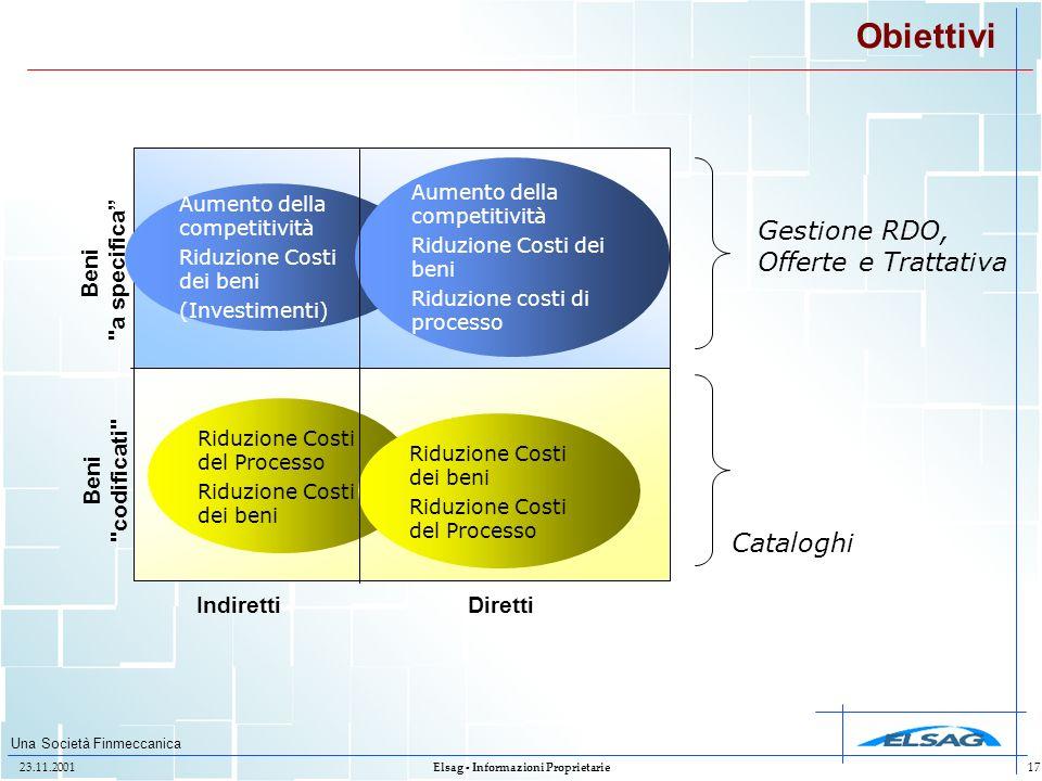 Una Società Finmeccanica 23.11.2001Elsag - Informazioni Proprietarie17 Obiettivi IndirettiDiretti Beni