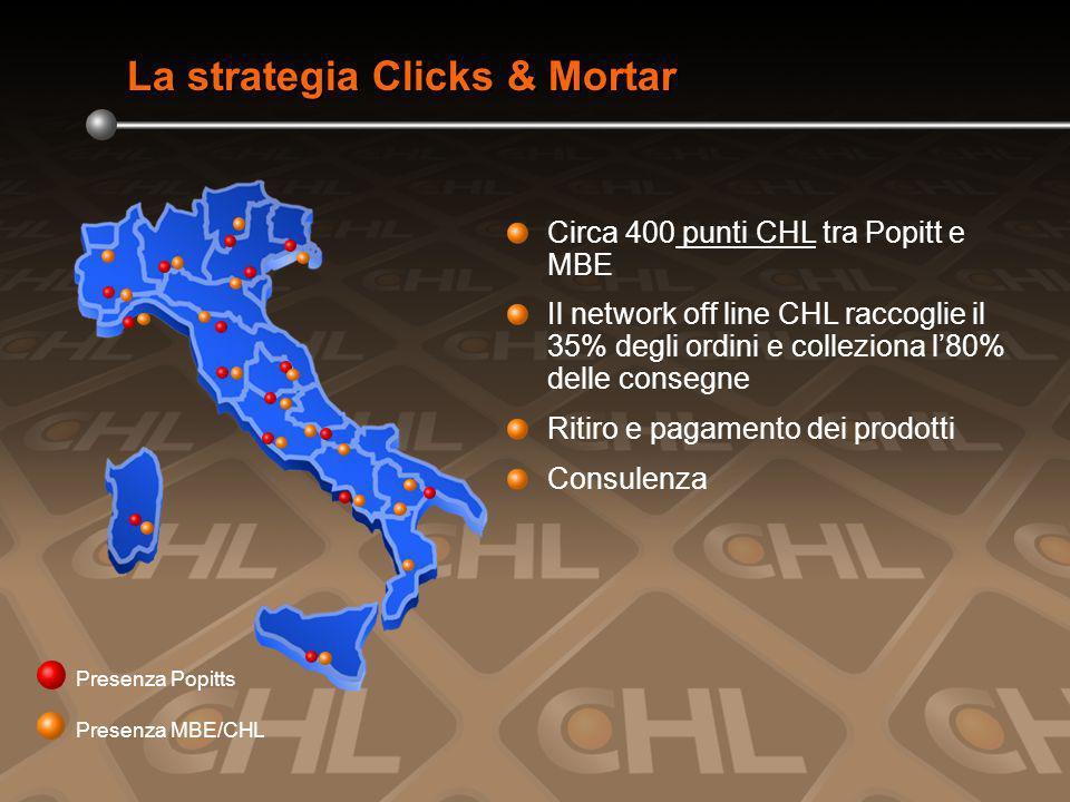 Presenza Popitts Presenza MBE/CHL Circa 400 punti CHL tra Popitt e MBE Il network off line CHL raccoglie il 35% degli ordini e colleziona l80% delle consegne Ritiro e pagamento dei prodotti Consulenza La strategia Clicks & Mortar
