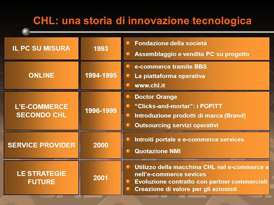 dati inmld lit 85 176,6 0 50 100 150 200 19992000 +108% Crescita del settore ICT: +90% (dato IDC) Ricavi