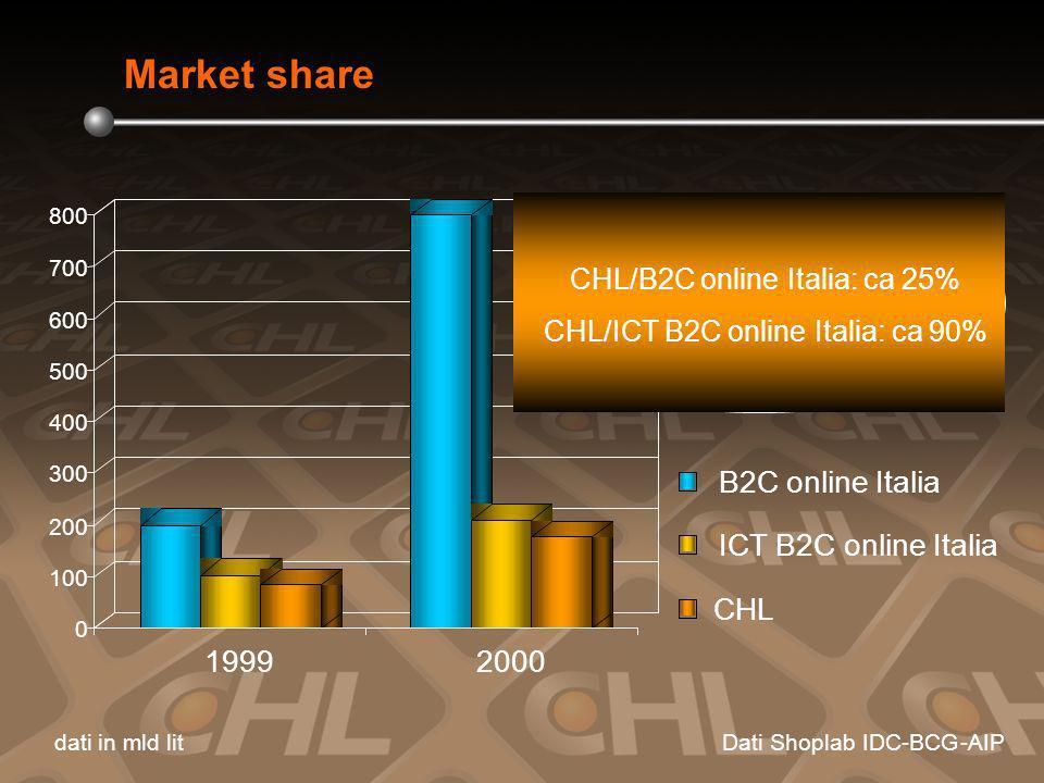 0 100 200 300 400 500 600 700 800 19992000 B2C online Italia ICT B2C online Italia CHL dati inmld litDatiShoplabIDC-BCG-AIP CHL/B2ConlineItalia:ca25% CHL/ICT B2ConlineItalia:ca90% Market share