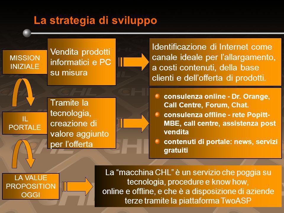 Tramite la tecnologia, creazione di valore aggiunto per lofferta consulenza online - Dr.