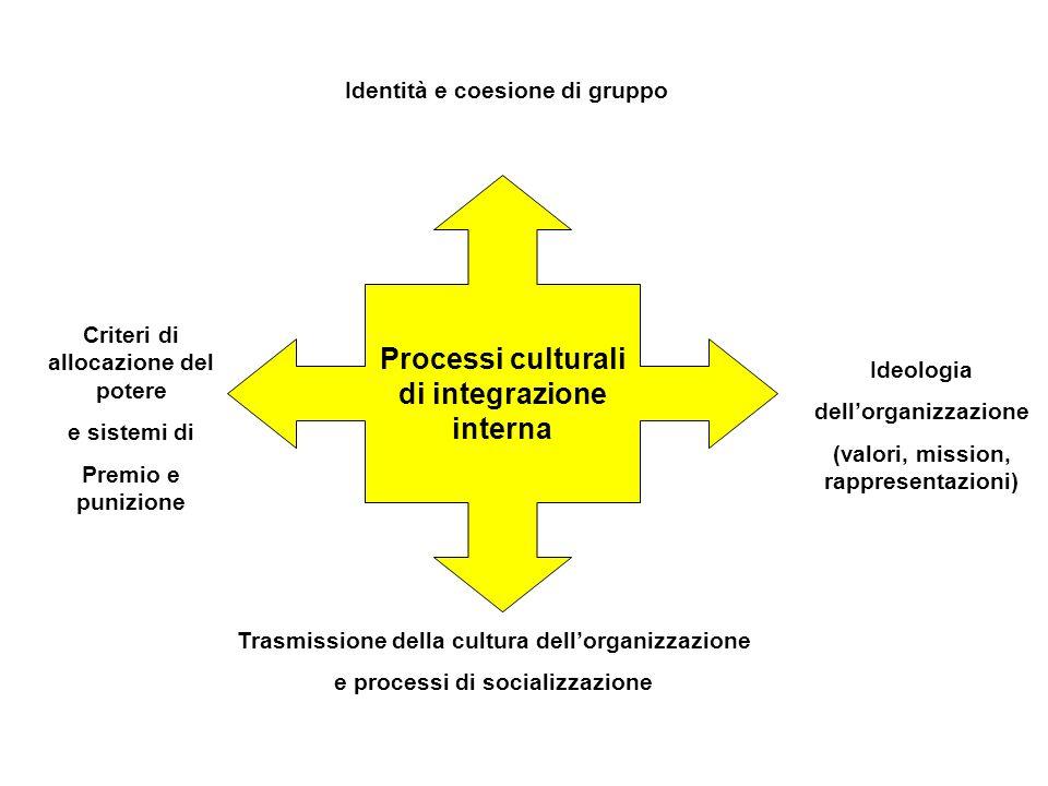 Processi culturali di integrazione interna Identità e coesione di gruppo Ideologia dellorganizzazione (valori, mission, rappresentazioni) Trasmissione della cultura dellorganizzazione e processi di socializzazione Criteri di allocazione del potere e sistemi di Premio e punizione