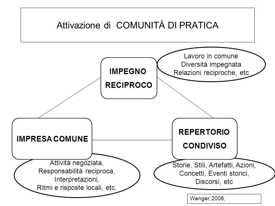 Attivazione di COMUNITÀ DI PRATICA Attività negoziata, Responsabilità reciproca, Interpretazioni, Ritmi e risposte locali, etc. Storie, Stili, Artefat