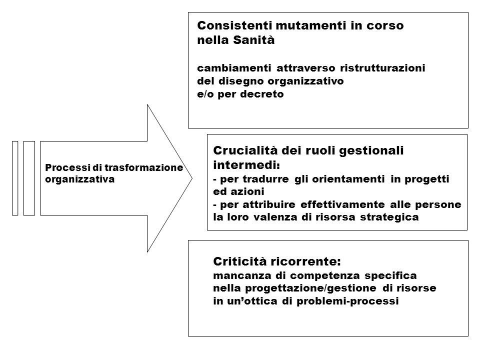 Processi di trasformazione organizzativa Consistenti mutamenti in corso nella Sanità cambiamenti attraverso ristrutturazioni del disegno organizzativo