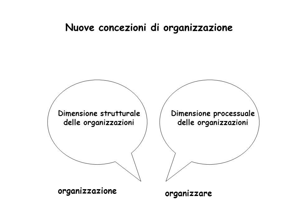 Dimensione strutturale delle organizzazioni Dimensione processuale delle organizzazioni Nuove concezioni di organizzazione organizzazione organizzare
