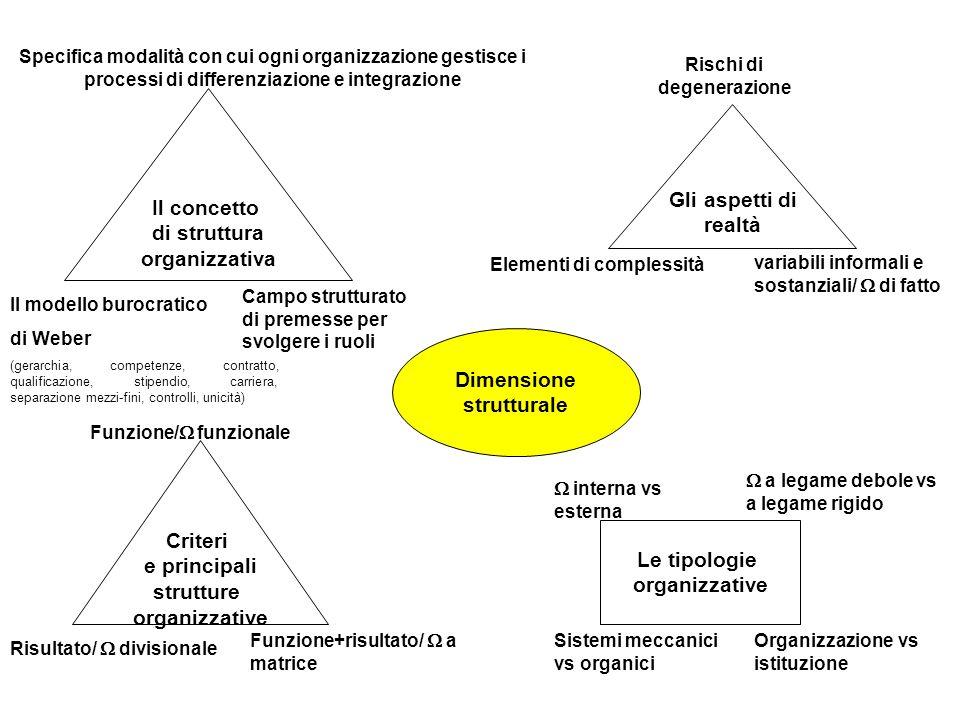 Dimensione strutturale Il concetto di struttura organizzativa Gli aspetti di realtà Specifica modalità con cui ogni organizzazione gestisce i processi di differenziazione e integrazione Il modello burocratico di Weber (gerarchia, competenze, contratto, qualificazione, stipendio, carriera, separazione mezzi-fini, controlli, unicità) Campo strutturato di premesse per svolgere i ruoli Rischi di degenerazione Elementi di complessità variabili informali e sostanziali/ di fatto Criteri e principali strutture organizzative Funzione/ funzionale Risultato/ divisionale Funzione+risultato/ a matrice Le tipologie organizzative interna vs esterna a legame debole vs a legame rigido Sistemi meccanici vs organici Organizzazione vs istituzione