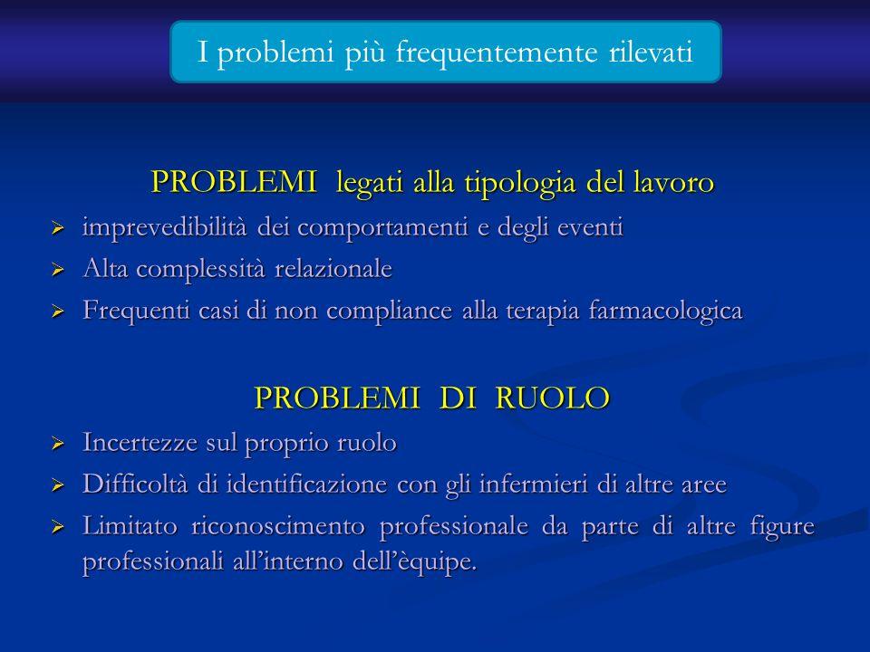 PROBLEMI legati alla tipologia del lavoro imprevedibilità dei comportamenti e degli eventi imprevedibilità dei comportamenti e degli eventi Alta compl