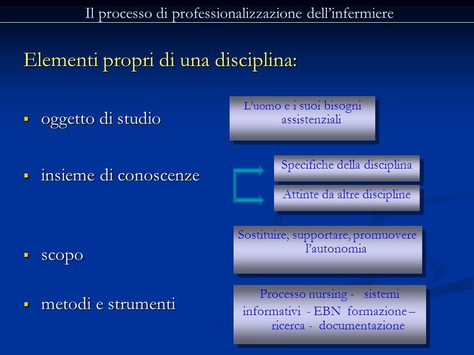 Elementi propri di una disciplina: oggetto di studio oggetto di studio insieme di conoscenze insieme di conoscenze scopo scopo metodi e strumenti meto